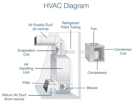 hvac block diagram block diagram refrigeration cycle block free engine