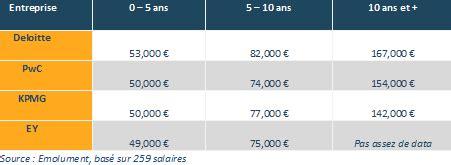 Grille Salaire Kpmg by Pwc Deloitte Kpmg Ou Ey Quel Big Four Paye Le Mieux
