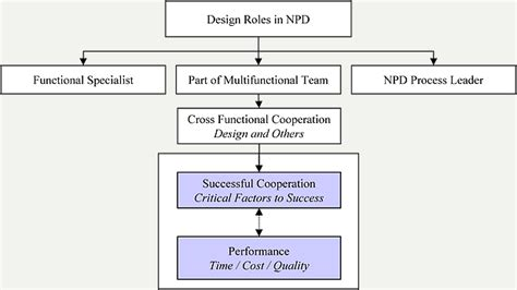 functional layout meaning cross functional cooperation with design teams in new
