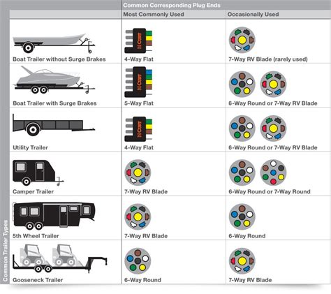 trailer wiring types free wiring diagrams