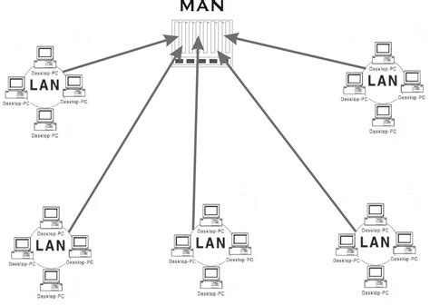 layout man definition computer network types bankers adda