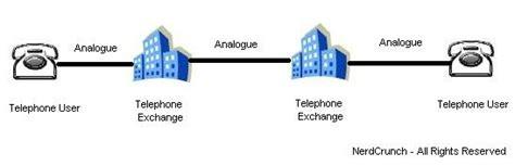 pots service what is plain telephone service or pots nerdcrunch