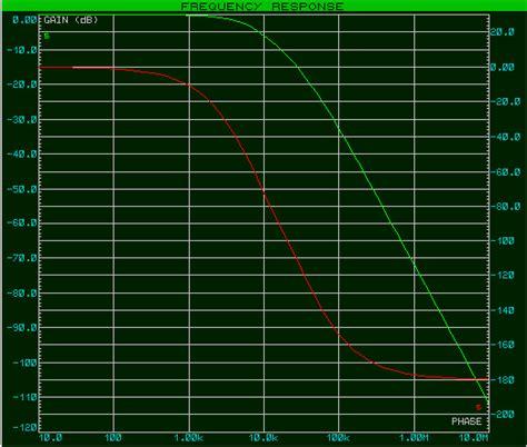 filtre passe bas second ordre diagramme de bode pdf les filtres du premier et du second ordre