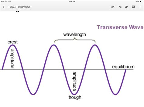 Are Light Waves Transverse by Waves Part 1