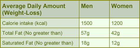 healthy fats daily intake milly white s the facts about fats vs bad