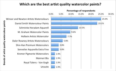 best paint brands making a mark w n the best brand of watercolour paint