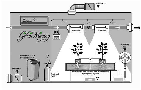 Grow Box Diagram