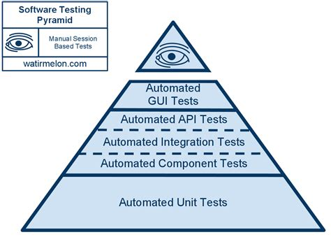 factory pattern unit testing mule esb testing part 1 3 unit and functional testing