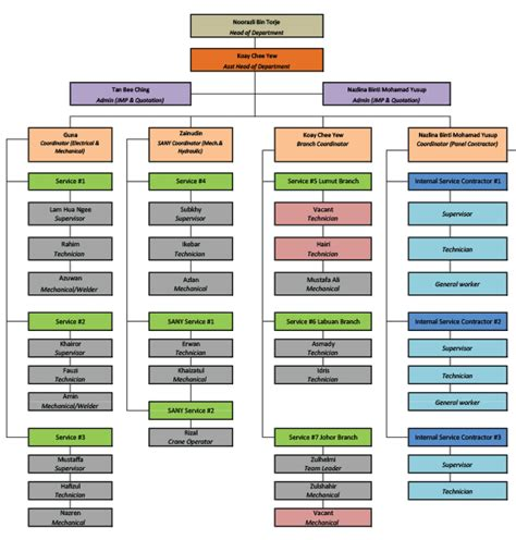 sle of organization chart top mech provincial