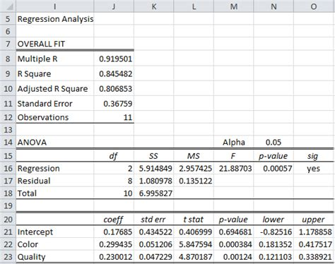 regression analysis excel template regression with logarithmic transformations