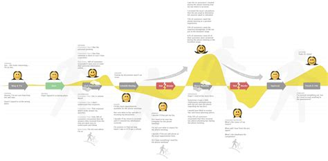 customer journey mapping 10 most interesting exles of customer journey maps uxeria