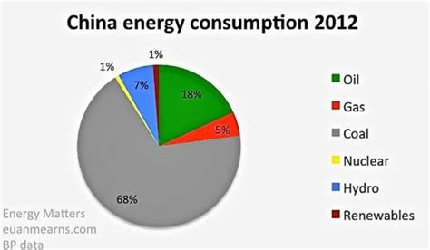 pattern of energy use china the coal monster fuel dominated energy use