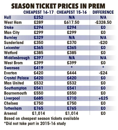arsenal ticket price the american big four need to stop pushing up ticket