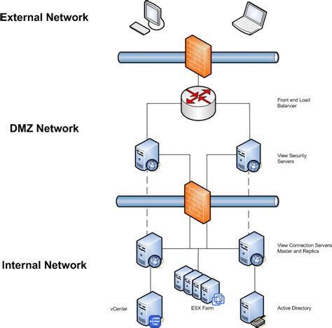 network diagram firewall 6 best images of dmz architecture diagram dmz firewall
