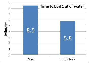 induction vs electric power consumption here s why induction stove tops are more efficient than conventional gas stoves