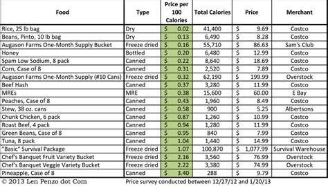 Food Cost Calculator Spreadsheet Natural Buff Dog Food Cost Spreadsheet Template Free