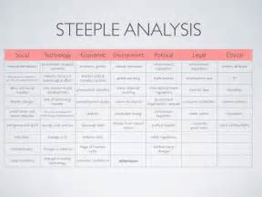 steeple analysis used with swot