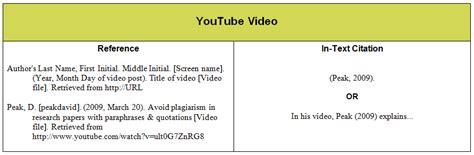 apa style format youtube video citing a thesis data analyst job description resume