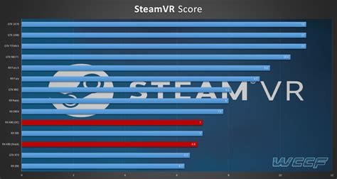 graphics bench amd radeon rx 480 scores 6 8 points in steamvr benchmark