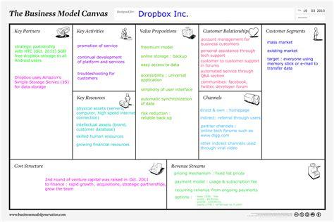 business model dropbox s business model canvas soundofmine