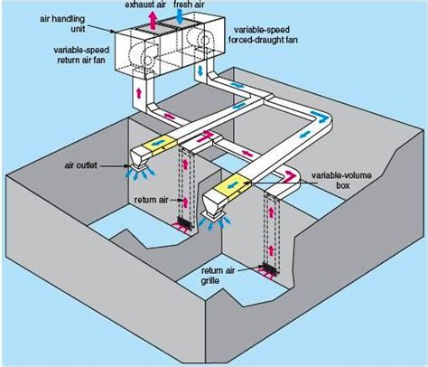 induction vav units air conditioning system configurations part two electrical knowhow