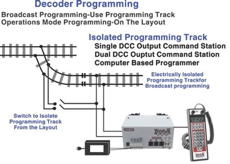 digitrax dcc wiring diagrams bachmann dcc wiring diagram