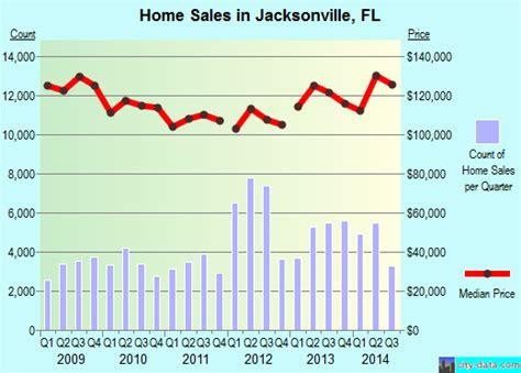 jacksonville florida fl profile population maps real