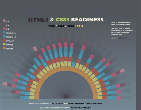 grid layout html5 css3 polyfilling the html5 gaps with javascript