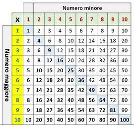 tavola di pitagora da stare schema delle tabelline tavola pitagorica da stare mamma e
