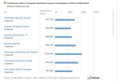 computer forensics investigator salary
