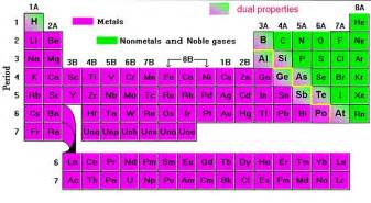 ergi science periodic table of metals and non metals and