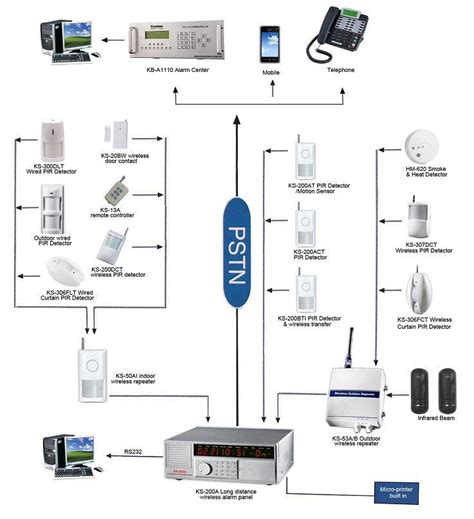 alarm system wiring methods 999zones wireless hotel security alarm systems