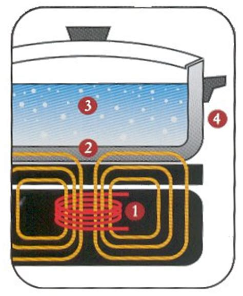 electromagnetic induction how it works about induction cookers stoves technology