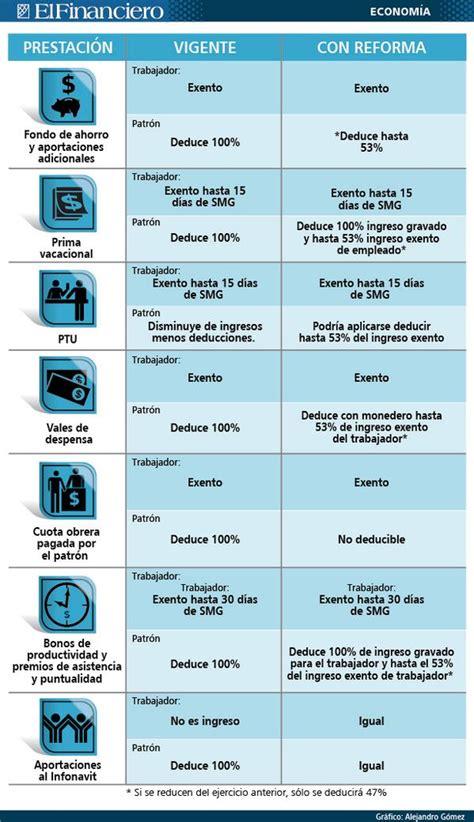 calculo de prima vacacional en mexico 2016 tabla de vacaciones por ley en mexico el financiero on