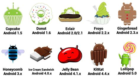 all android versions what is android and how android version names are given techs text
