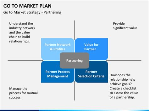 Go To Market Plan Powerpoint Template Sketchbubble Go To Market Strategy Template Ppt
