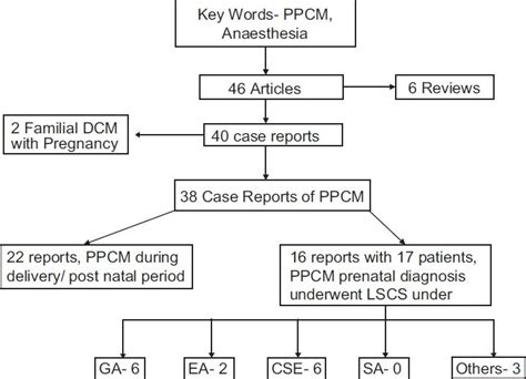 cardiomyopathy after c section anaesthetic management of patients with peripartum
