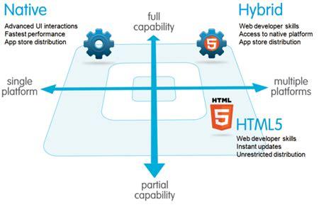 html5 mobile mobile sdk afzal s