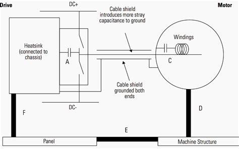 motor wiring guidelines cable shielding grounding