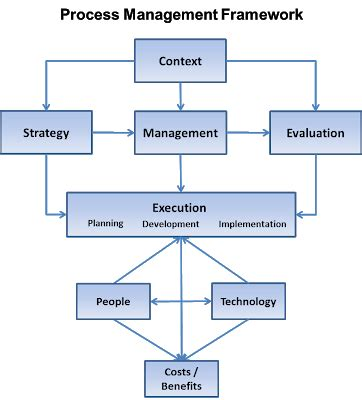 Bloomsburg Mba Strategic Info Tech Mgmt by Process Management Barometer