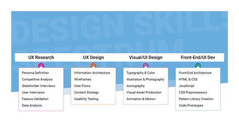 typography skills the spectrum of digital design skills cantina