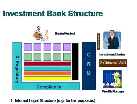 trade cycle diagram investment banking the anatomy of investment bank how banks work