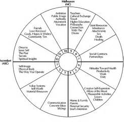 house meaning astrology the 12 astrology houses
