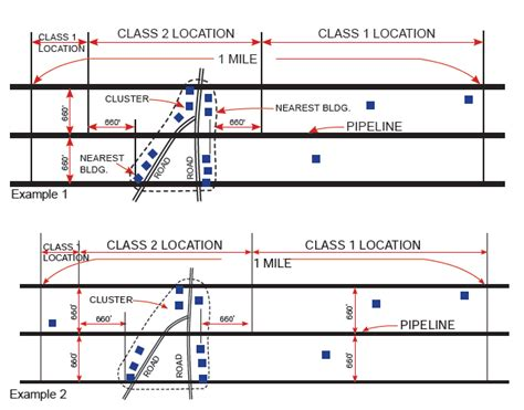 pipeline layout and features the design of natural gas pipelines pipeline gas journal