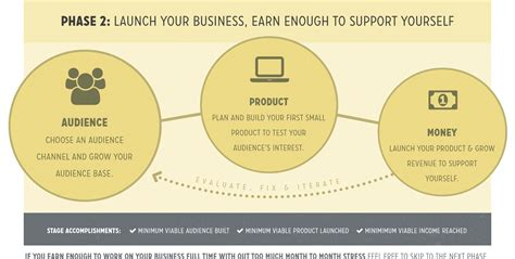 road map business 9 stage small business roadmap a step by step plan for