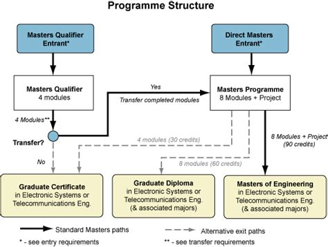 Ie Mba Application Requirements by Postgraduate Courses School Of Electrical Engineering Dcu