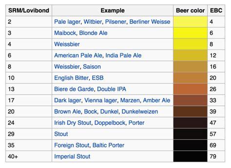 srm color chart add colors srm to your digital board