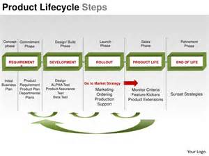 product lifecycle maturity plm steps powerpoint