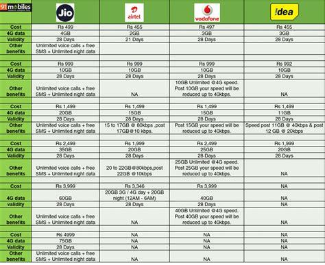 idea online recharge prepaid recharge tariff section reliance jio vs airtel vs vodafone vs idea tariffs