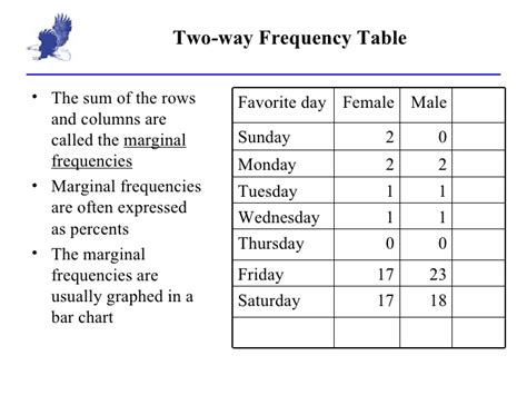 two way frequency table worksheet answers 2 1 frequency table